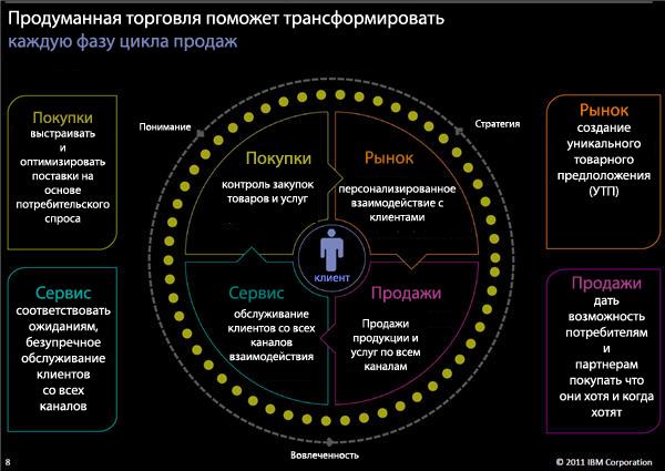 Инфографика Круги потребительского настроя